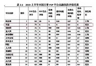 社科院中国网贷平台风险评级发布,玖富位居第二
